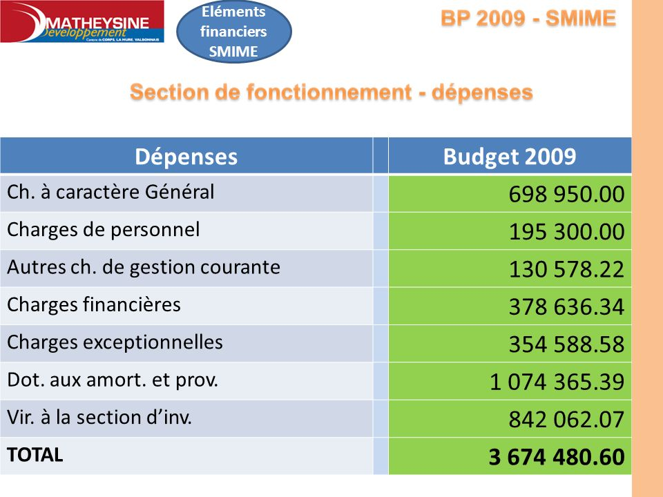 Eléments financiers SMIME