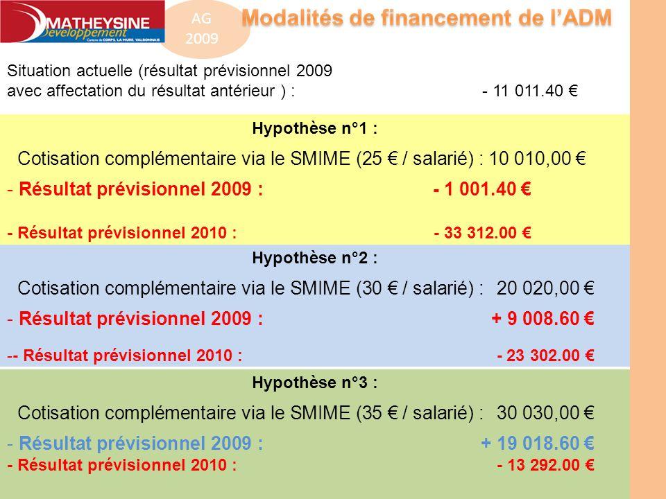 Cotisation complémentaire via le SMIME (25 € / salarié) : 10 010,00 €