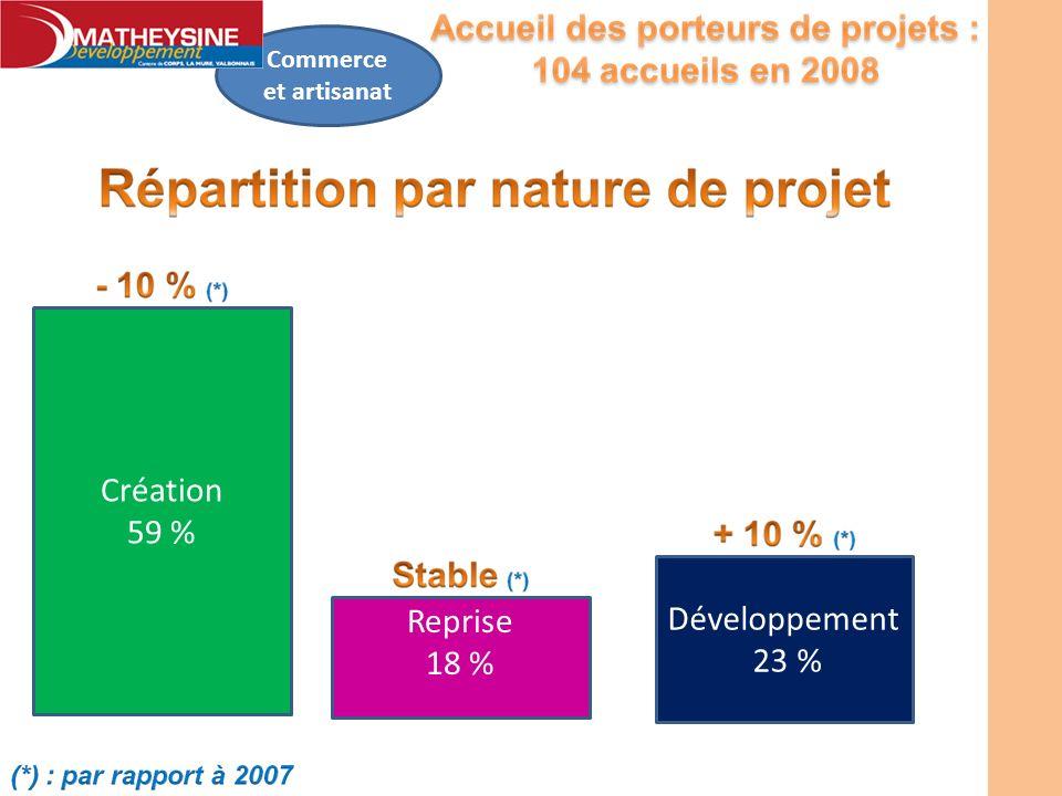 Commerce et artisanat Création 59 % Développement 23 % Reprise 18 %