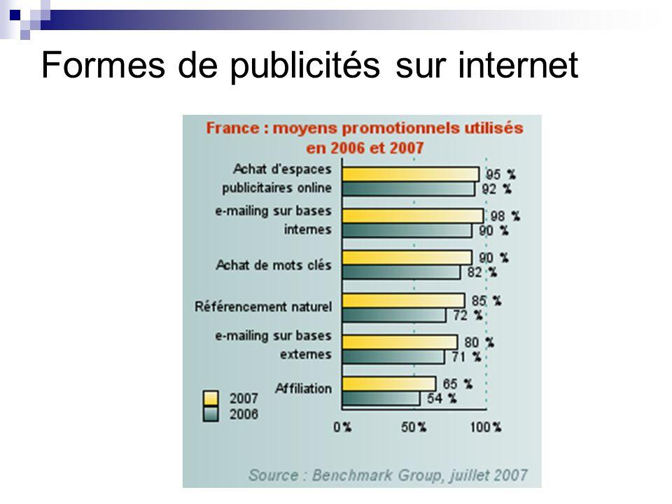 Formes de publicités sur internet