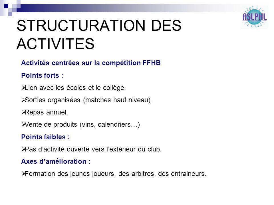 STRUCTURATION DES ACTIVITES