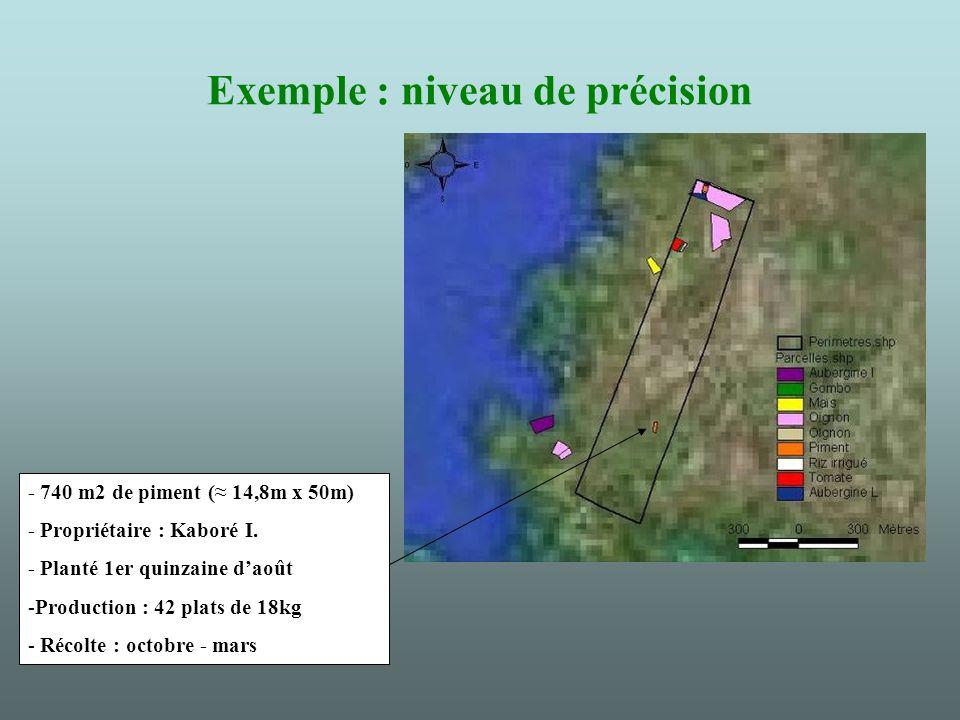 Exemple : niveau de précision