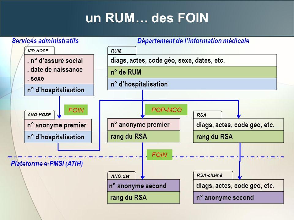 un RUM… des FOIN Services administratifs