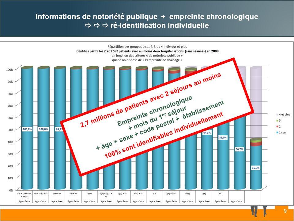 Informations de notoriété publique + empreinte chronologique    ré-identification individuelle