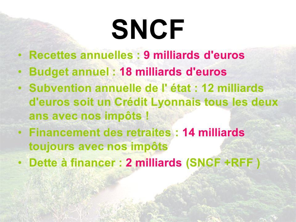 SNCF Recettes annuelles : 9 milliards d euros