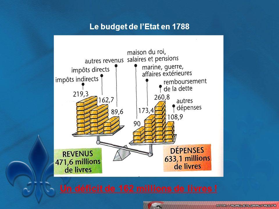 Un déficit de 162 millions de livres !