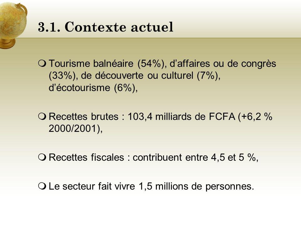 3.1. Contexte actuel Tourisme balnéaire (54%), d'affaires ou de congrès (33%), de découverte ou culturel (7%), d'écotourisme (6%),