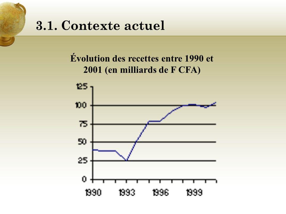 Évolution des recettes entre 1990 et 2001 (en milliards de F CFA)
