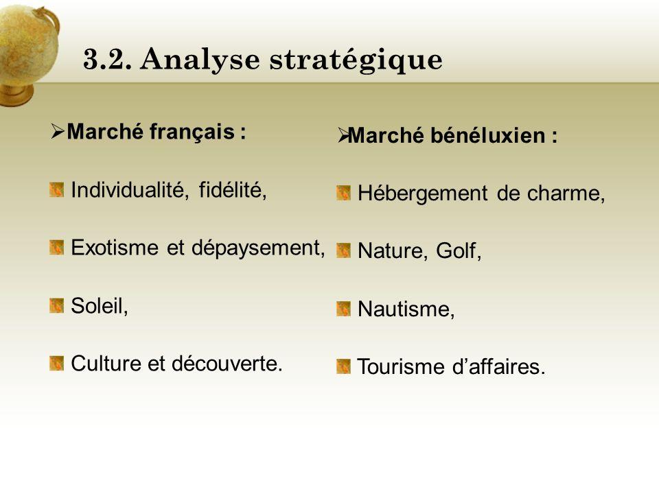 3.2. Analyse stratégique Marché bénéluxien : Marché français :