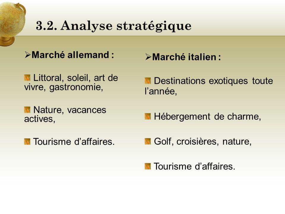 3.2. Analyse stratégique Marché italien : Marché allemand :