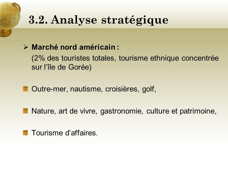 3.2. Analyse stratégique Marché nord américain :