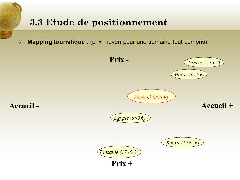 3.3 Etude de positionnement