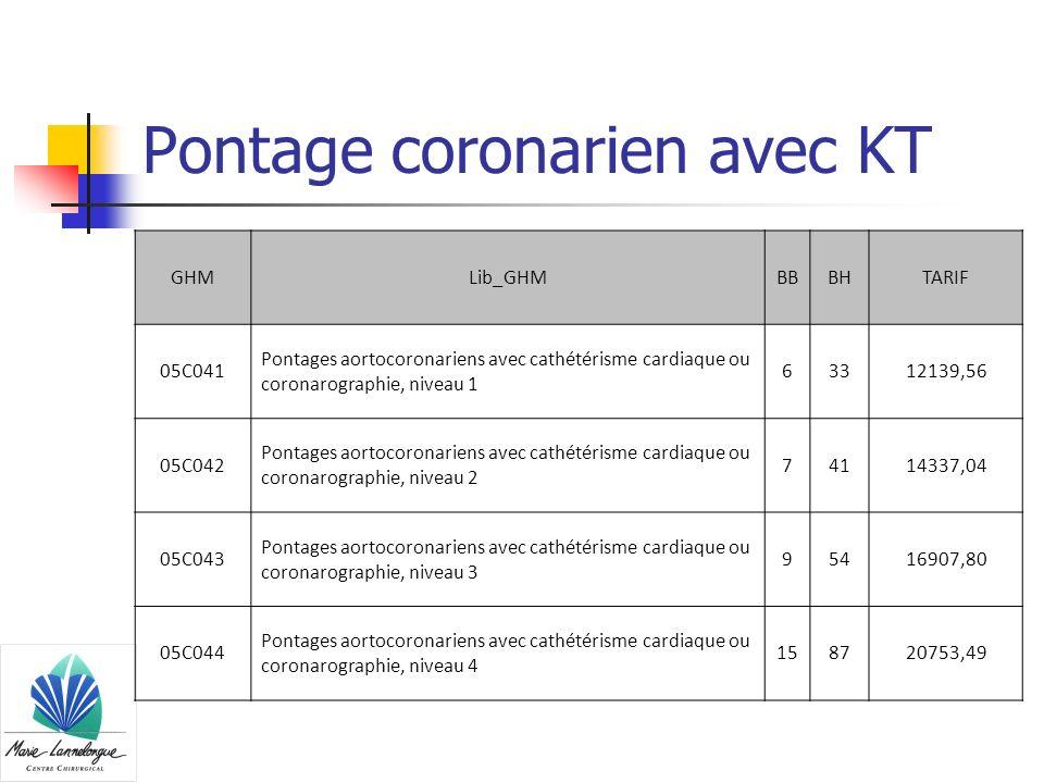Pontage coronarien avec KT