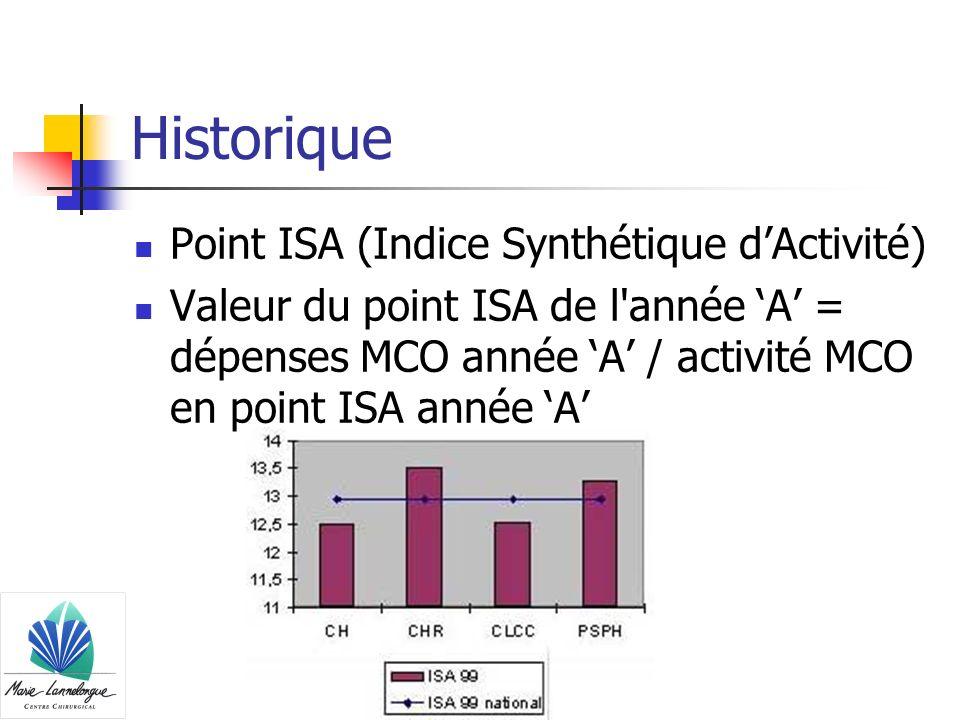 Historique Point ISA (Indice Synthétique d'Activité)