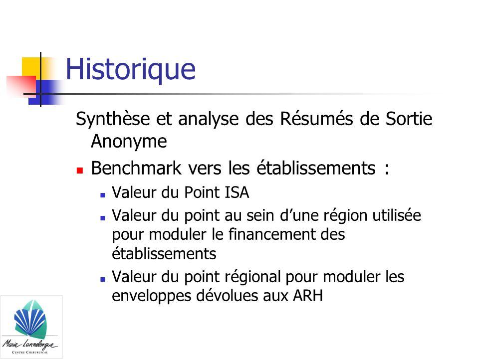 Historique Synthèse et analyse des Résumés de Sortie Anonyme