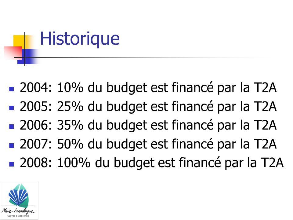 Historique 2004: 10% du budget est financé par la T2A