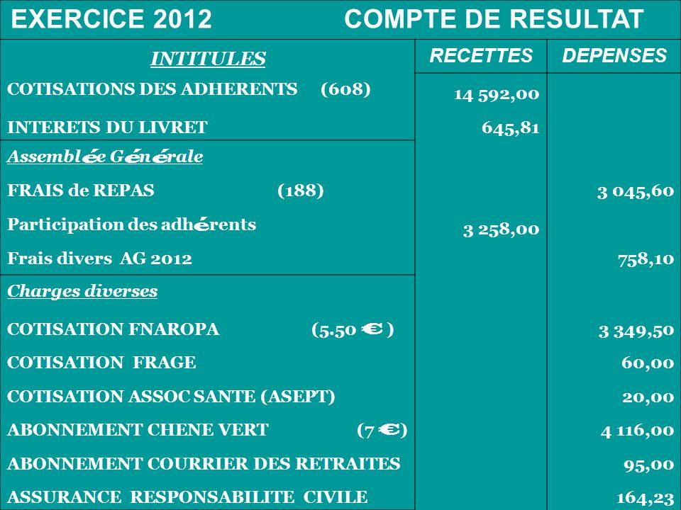 INTITULES RECETTES DEPENSES COTISATIONS DES ADHERENTS (608) 14 592,00