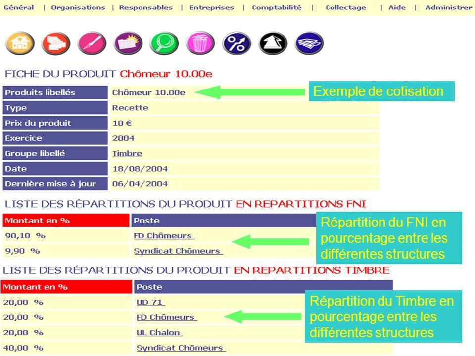 Exemple de cotisation Répartition du FNI en pourcentage entre les différentes structures.