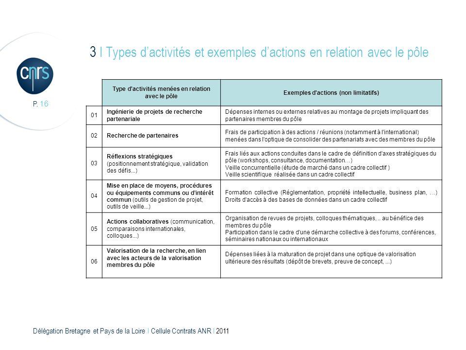 3 I Types d'activités et exemples d'actions en relation avec le pôle