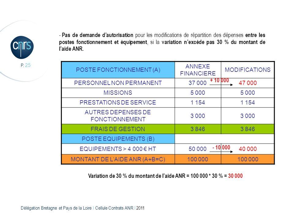 Variation de 30 % du montant de l'aide ANR = 100 000 * 30 % = 30 000