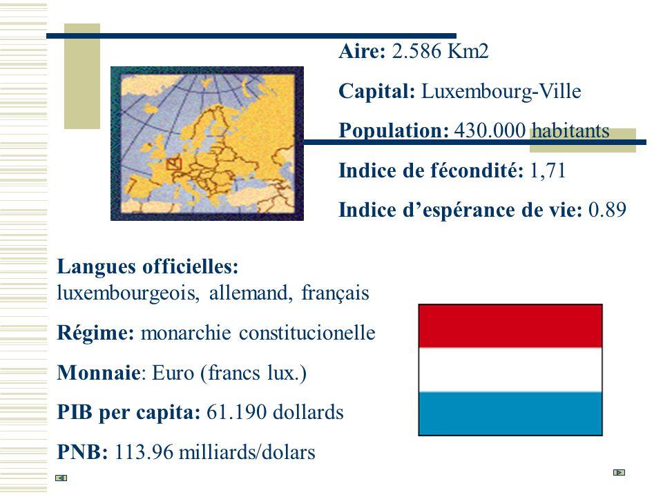 Aire: 2.586 Km2 Capital: Luxembourg-Ville. Population: 430.000 habitants. Indice de fécondité: 1,71.
