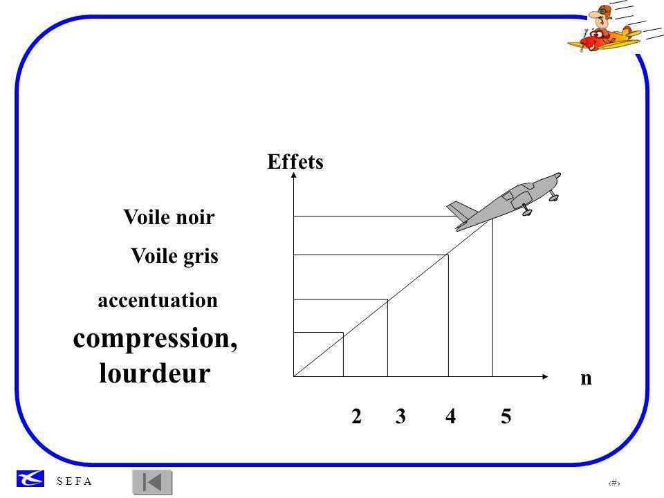 compression, lourdeur Effets Voile noir Voile gris accentuation n 2 3