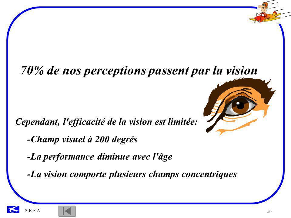 70% de nos perceptions passent par la vision