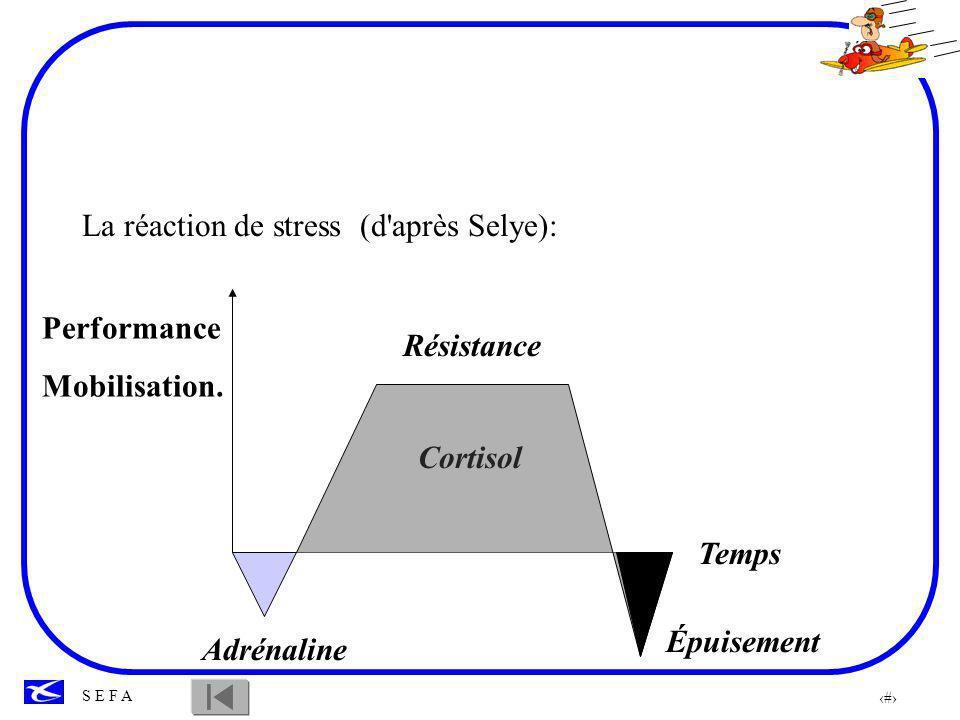 La réaction de stress (d après Selye):