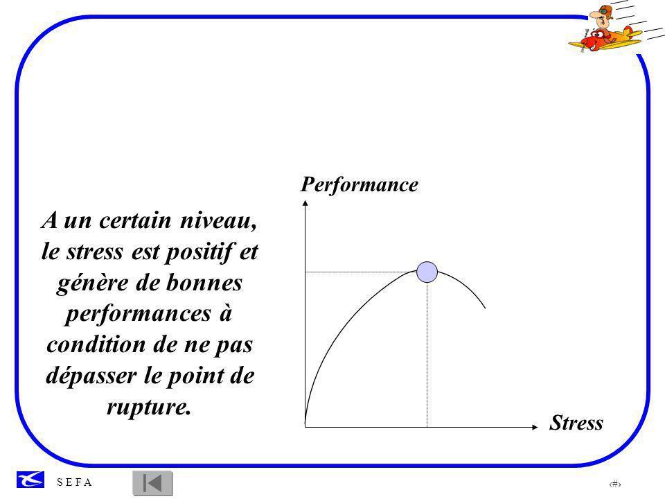 Performance A un certain niveau, le stress est positif et génère de bonnes performances à condition de ne pas dépasser le point de rupture.