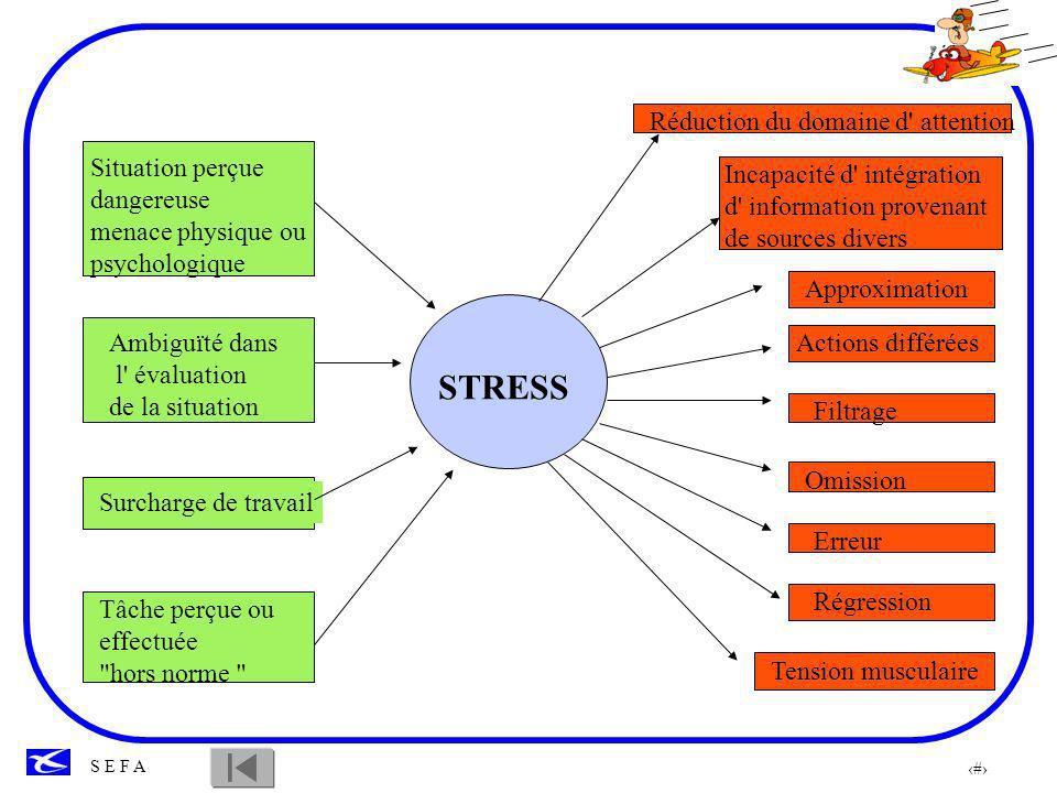 STRESS Situation perçue dangereuse menace physique ou psychologique
