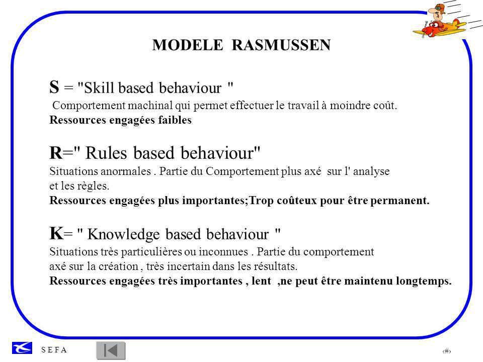 S = Skill based behaviour