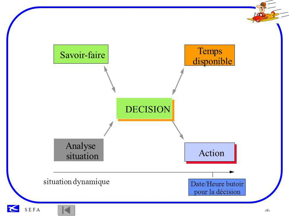 Temps Savoir-faire disponible DECISION Analyse Action situation