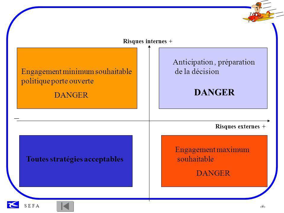 DANGER _ Anticipation , préparation de la décision