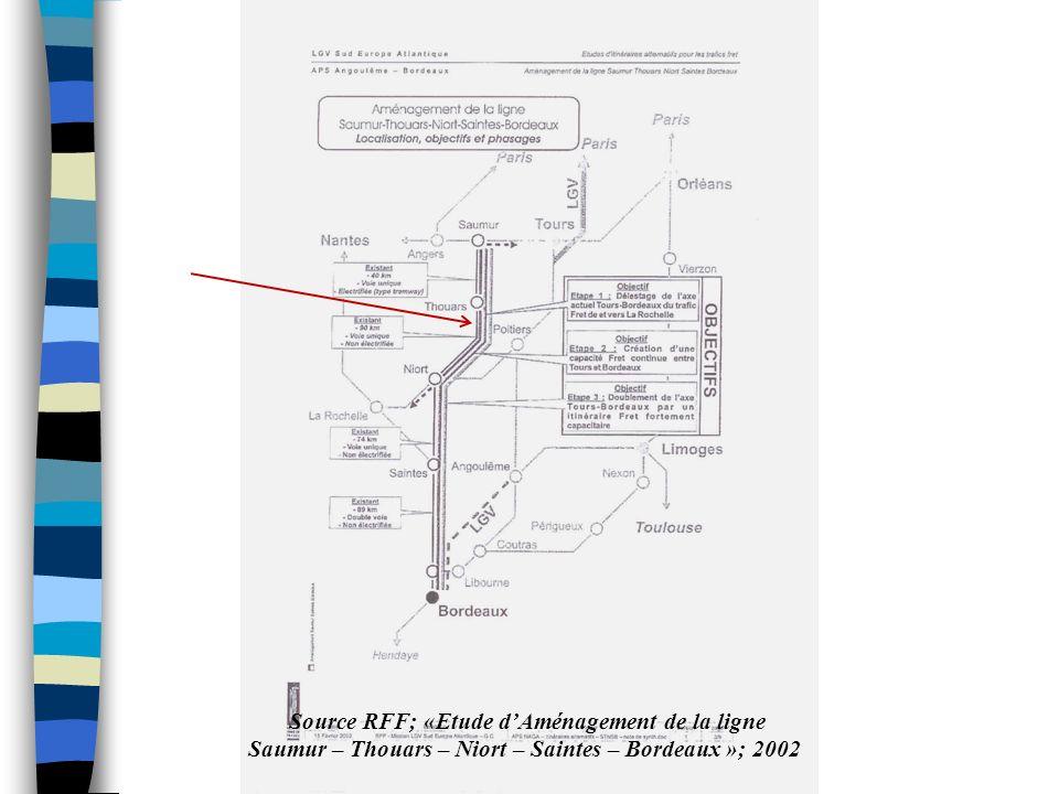 Source RFF; «Etude d'Aménagement de la ligne