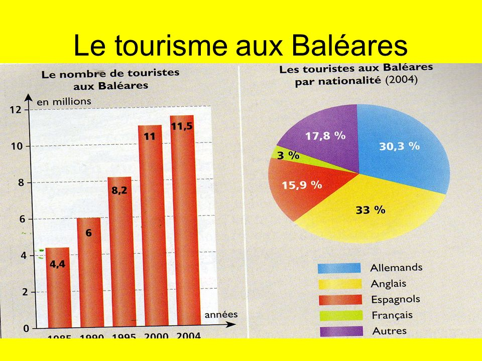 Le tourisme aux Baléares