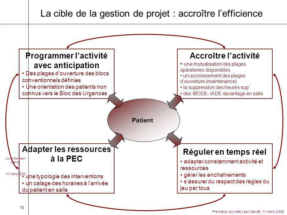 La cible de la gestion de projet : accroître l'efficience