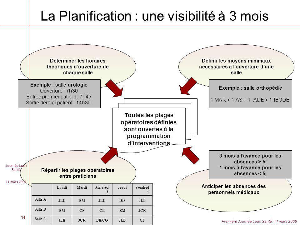La Planification : une visibilité à 3 mois