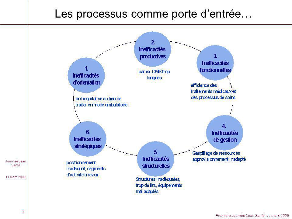 Les processus comme porte d'entrée…