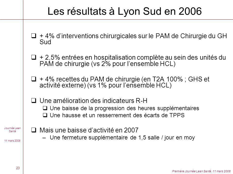 Les résultats à Lyon Sud en 2006