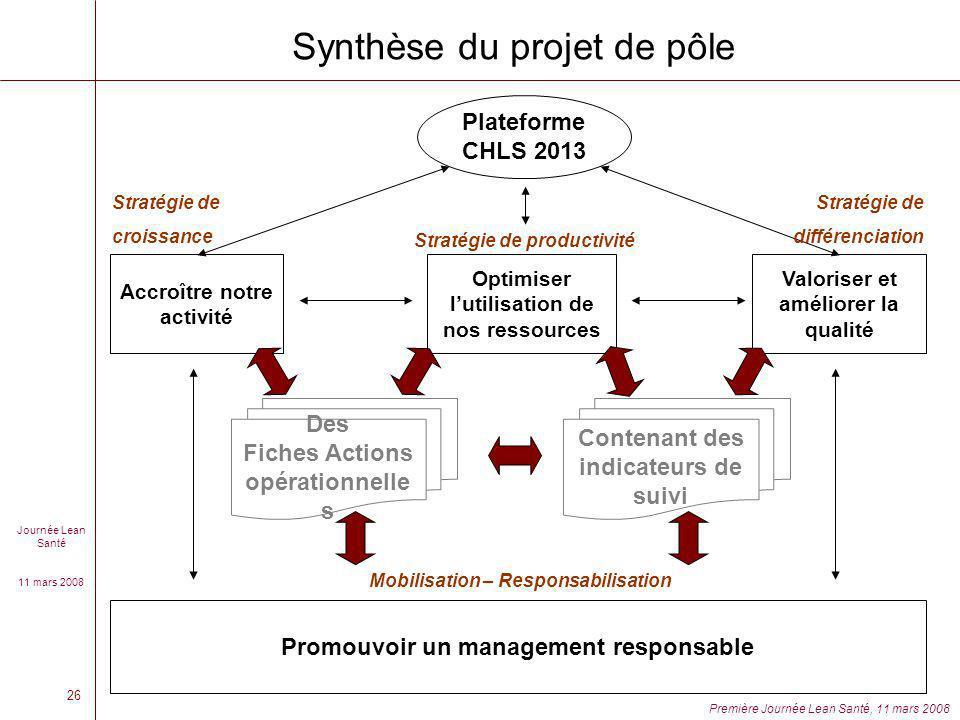 Synthèse du projet de pôle