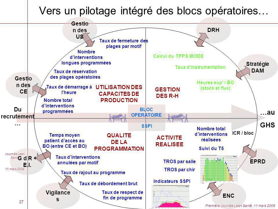 Vers un pilotage intégré des blocs opératoires…