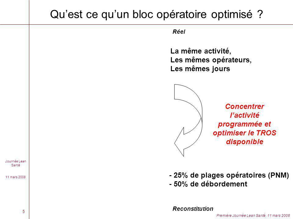 Qu'est ce qu'un bloc opératoire optimisé