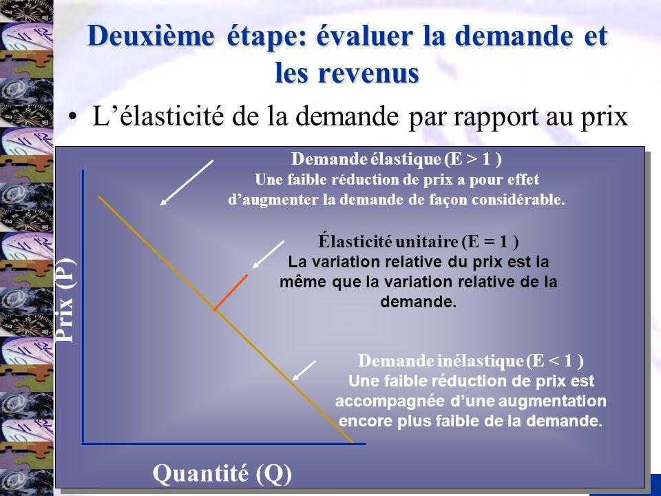 Deuxième étape: évaluer la demande et les revenus