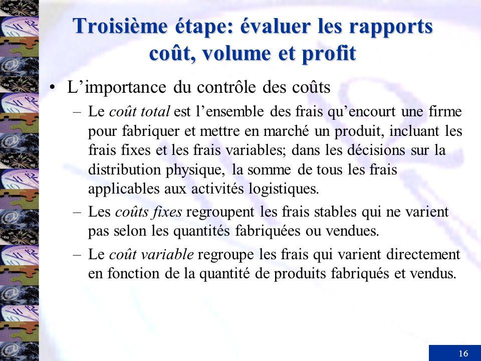 Troisième étape: évaluer les rapports coût, volume et profit