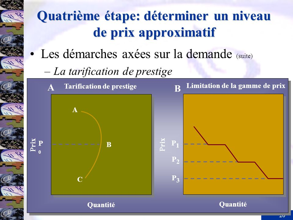 Quatrième étape: déterminer un niveau de prix approximatif