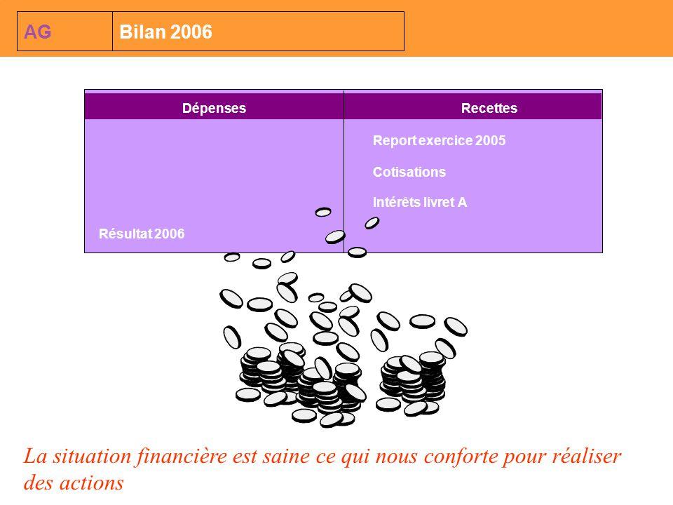 AG Bilan 2006. Dépenses. Recettes. Report exercice 2005. Cotisations. Intérêts livret A. Résultat 2006.