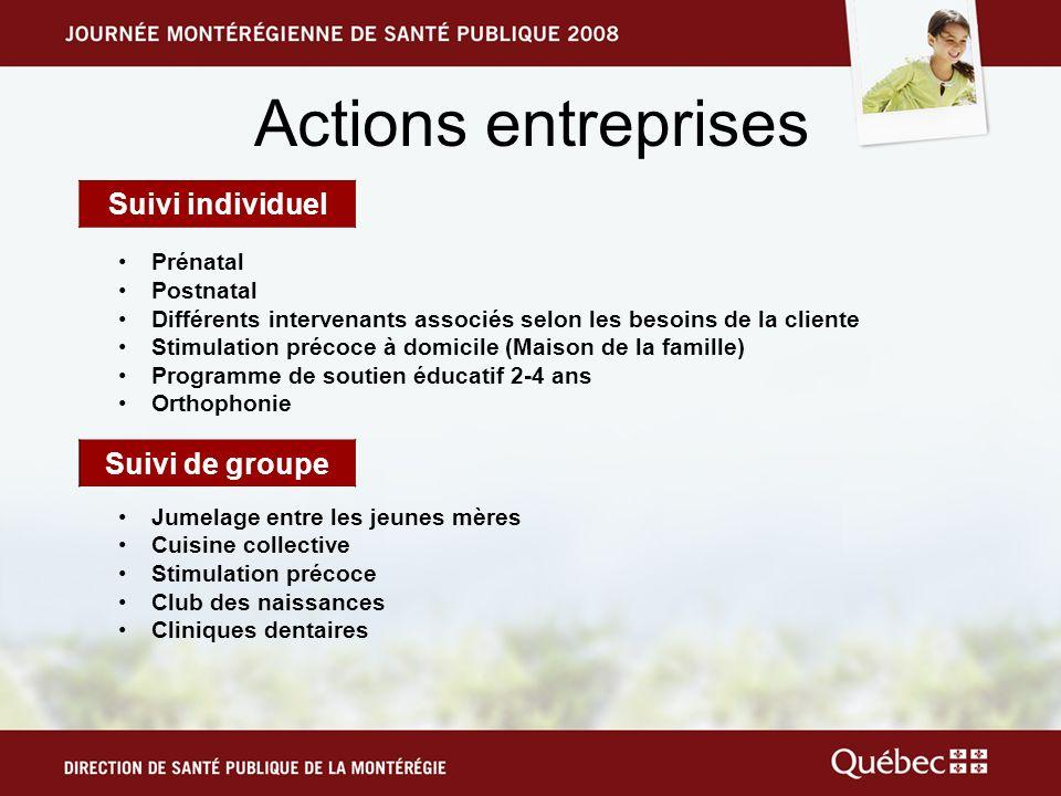 Actions entreprises Suivi individuel Suivi de groupe Prénatal