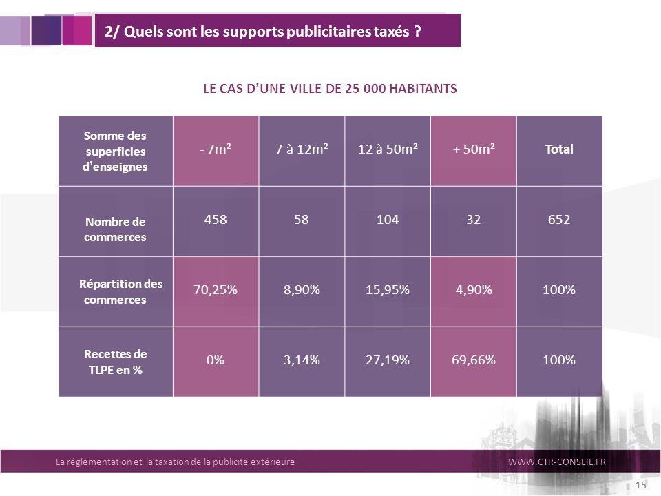 LE CAS D'UNE VILLE DE 25 000 HABITANTS Répartition des commerces