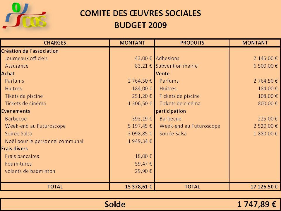 Rapport Financier Vote Les recettes Les dépenses Subventions Adhésions