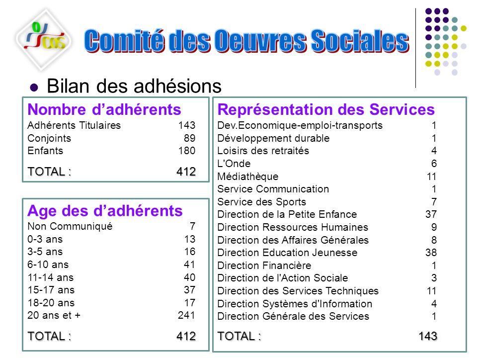 Bilan des adhésions Nombre d'adhérents Représentation des Services